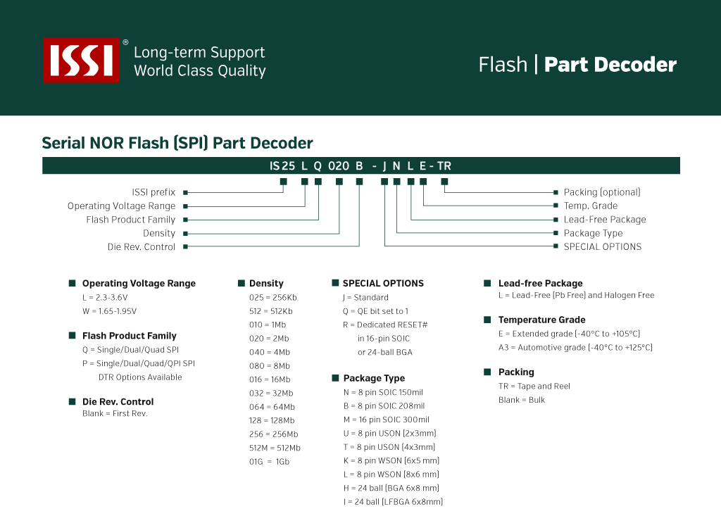 Integrated Silicon Solution Inc  SRAM, DRAM, FLASH, ANALOG, KGD, WAFER